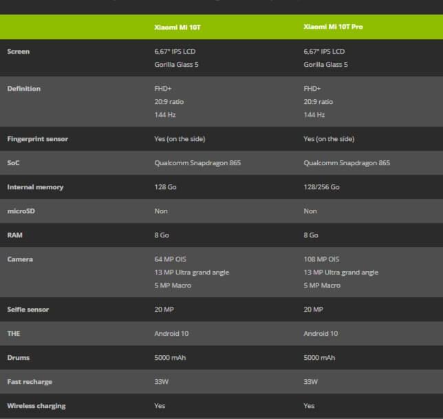 Xiaomi Mi 10T and Mi 10T Pro Comparison
